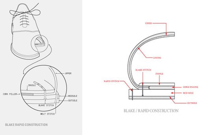 Blake Rapid fabricación zapatos